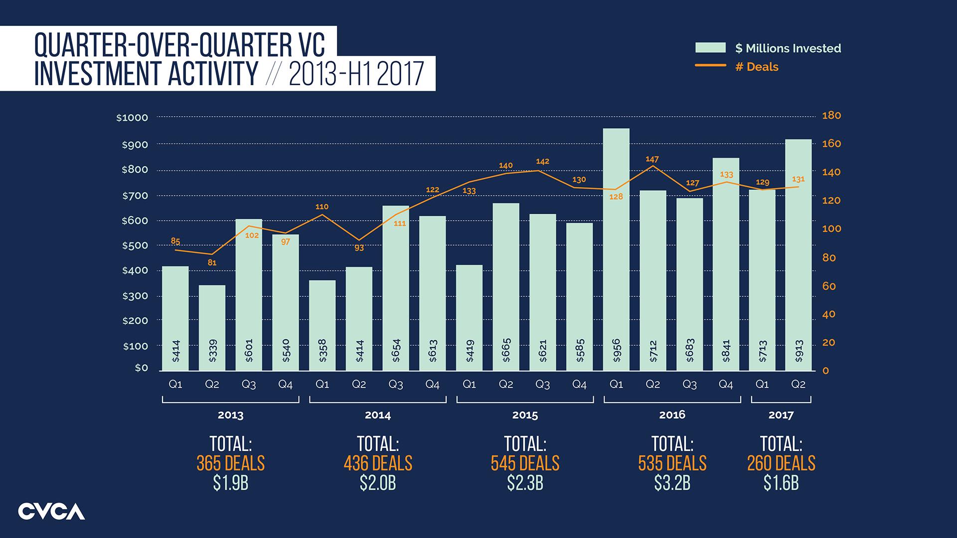 Studio 141 inc portfolio CVCA rebrand data visualizations